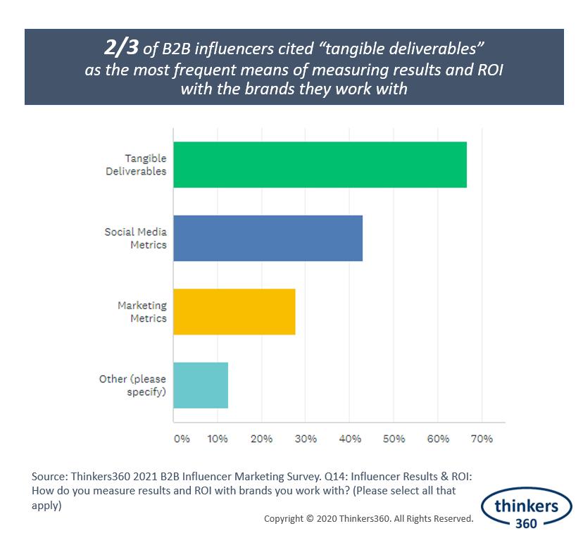 6 B2B Influencer Marketing Trends For 2021