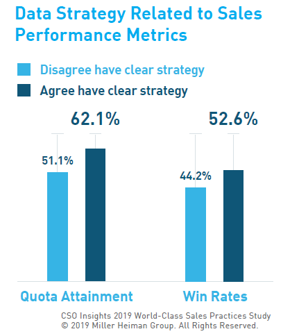Why Sales Data Strategy Matters - CSO Insights