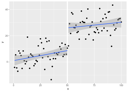 Experimentation in Data Science