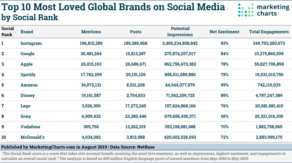 These Are the Most Loved Brands on Social Media - Marketing Charts