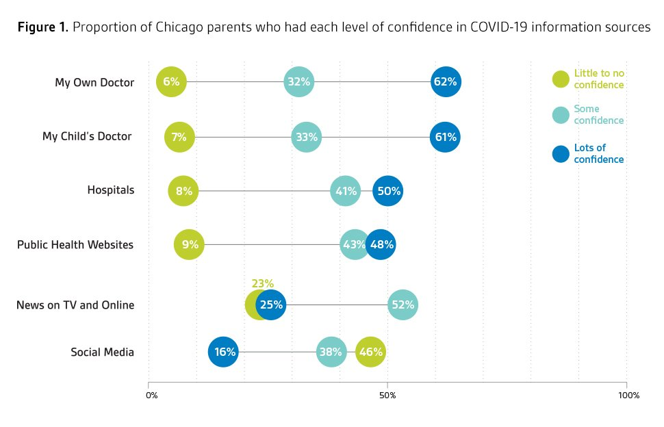 Parental Concern and Trusted Health Information During the COVID-19 Pandemic