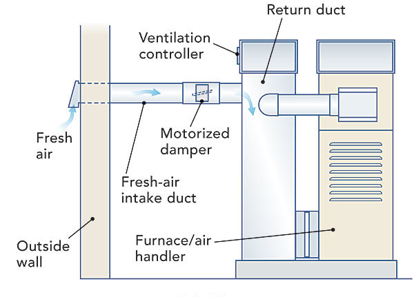 When is a House Tight Enough to Need Mechanical Ventilation? - Fine Homebuilding