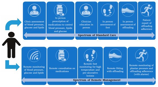 The Potential Role of Sensors, Wearables and Telehealth in the Remote Management of Diabetes-Related Foot Disease