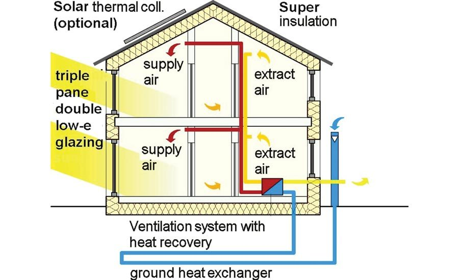 Designing a Passive House Means Putting Ventilation Front and Center