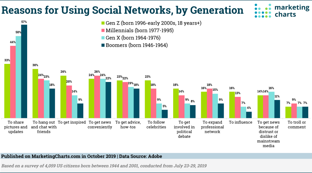 Why Do Different Generations Use Social Media? - Marketing Charts