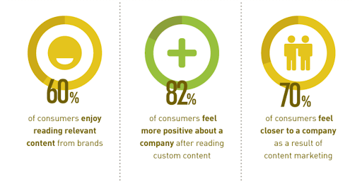 How to use content marketing to boost ecommerce conversions and user experience