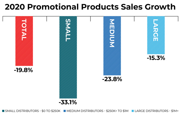 Promo Distributor Sales Drop Nearly 20% in 2020