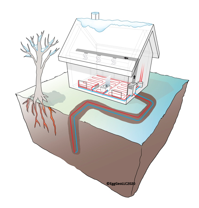 The integral role of geothermal heat pumps in beneficial electrification - Renewable Energy World