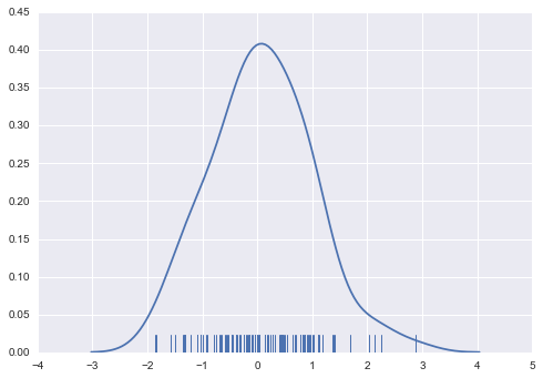 Visualizing the distribution of a dataset — seaborn 0 7 1