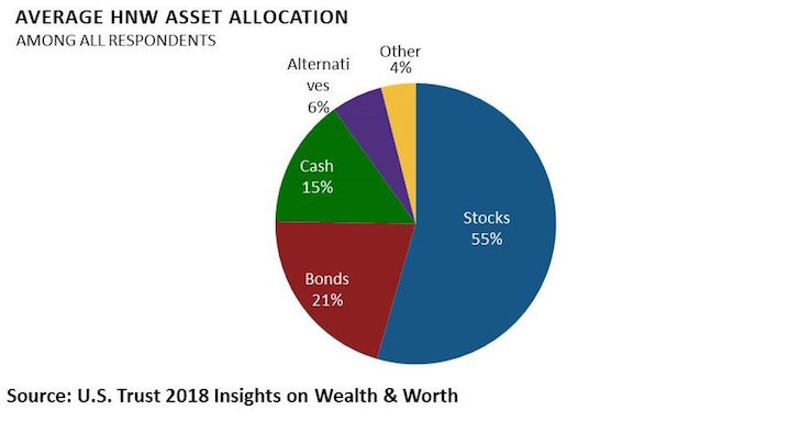 How High Net Worth Individuals Invest Their Asset Allocation Breakdow