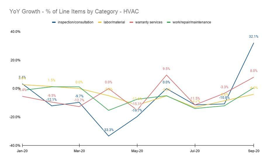 Americans Choosing Home HVAC Upgrades to Improve IAQ, Comfort, Energy Efficiency
