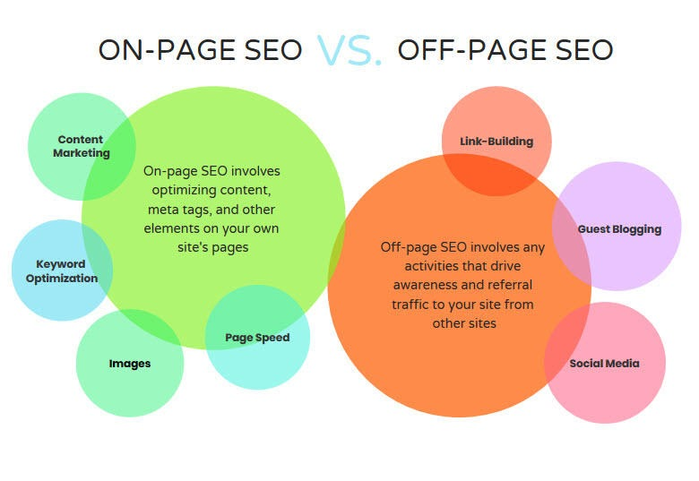 What is on-page SEO and how to optimize your content in 2020