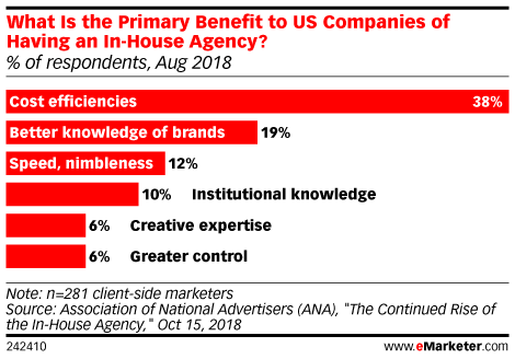 Why Brands Bring Their Advertising In-House