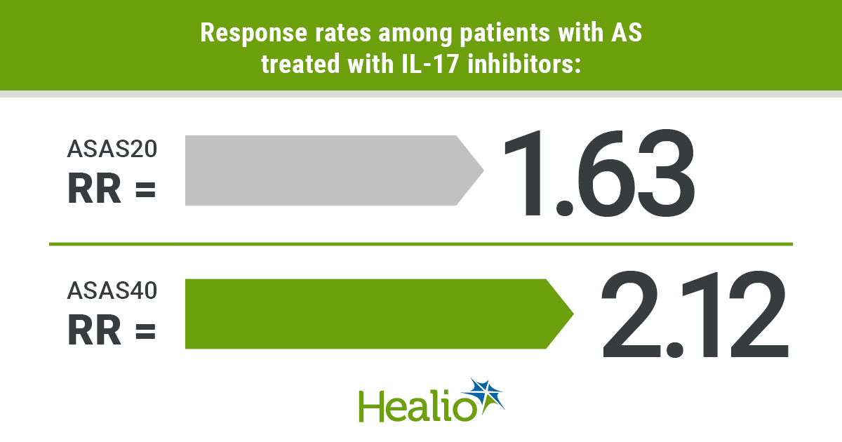 IL-17 inhibitors effective for ankylosing spondylitis, but boost infection risk