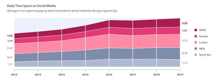 4 of the Most Popular Social Media Marketing Trends for 2020
