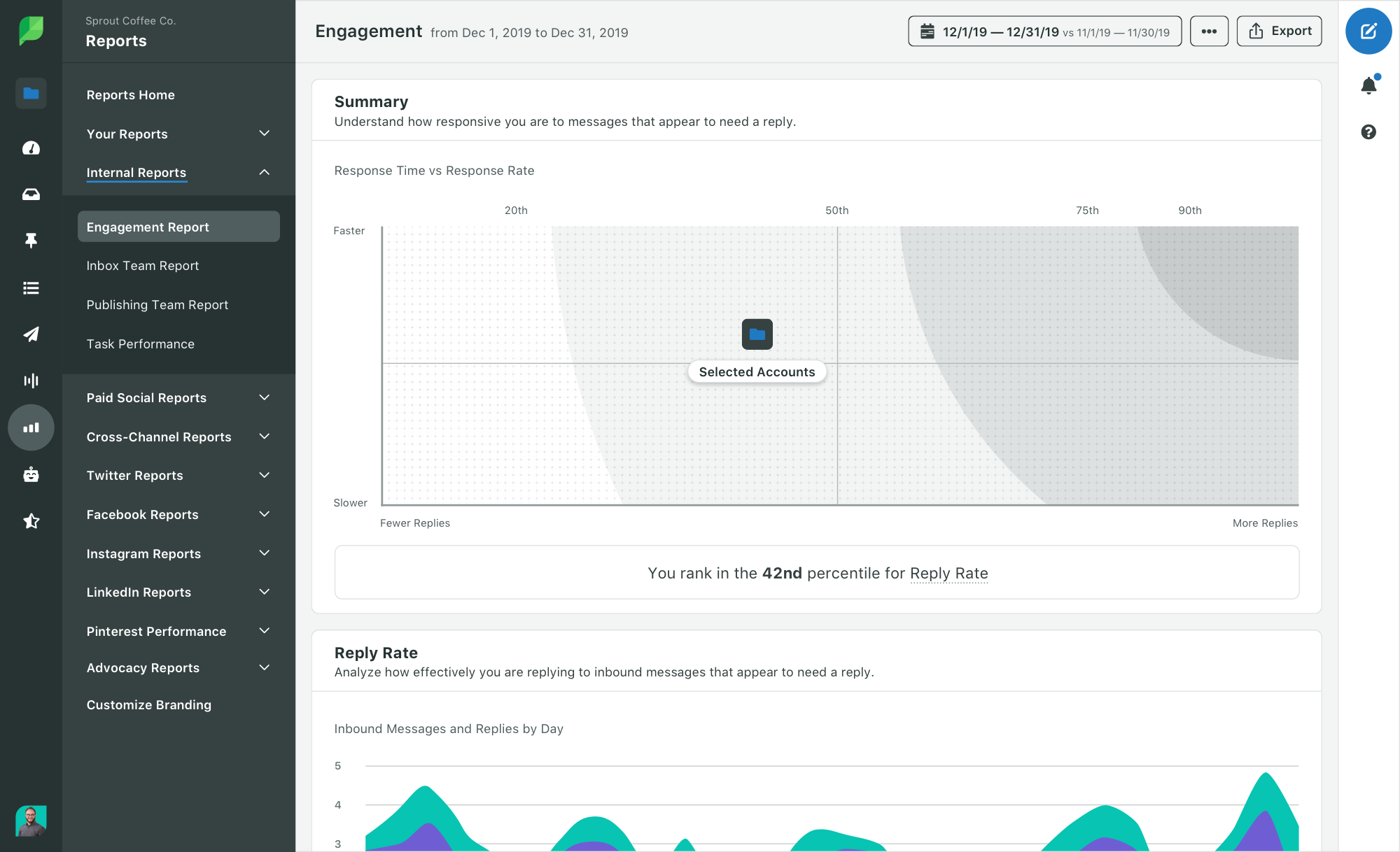 How to Perform a Social Media Audit (Free Template Included)