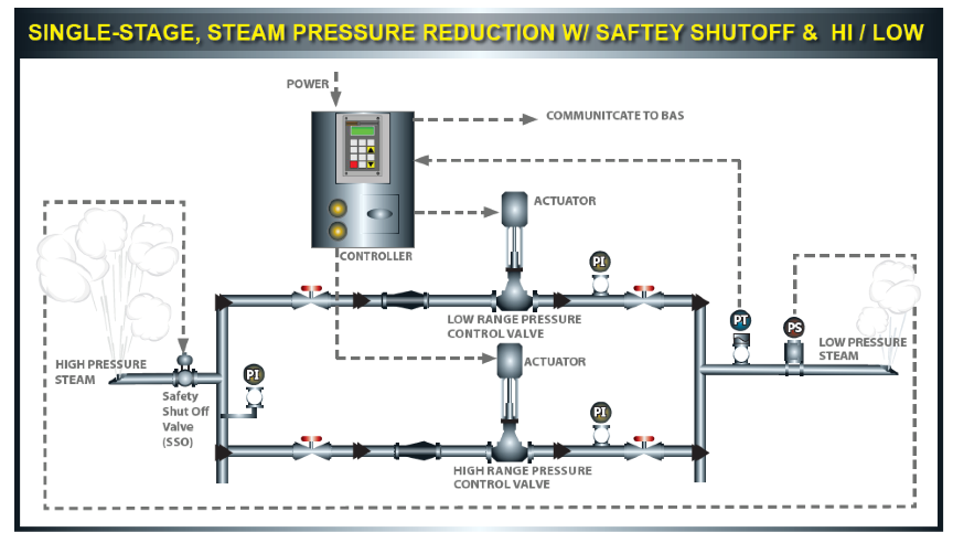 Selecting the Right Steam Control Mechanism