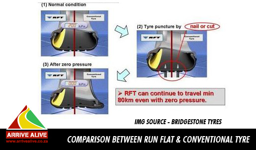 Run Flat Tyre Technology and Road Safety