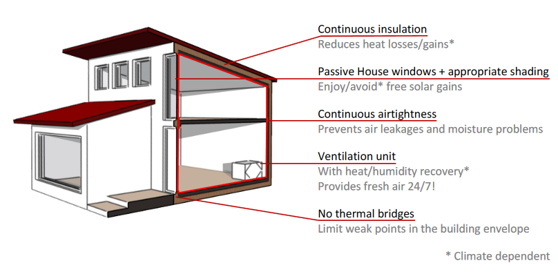 Tips and tricks for Passive House residents | iPHA Blog