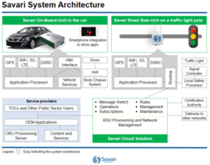 Global automakers to implement Savari's V2X software | Traffic Technology Today