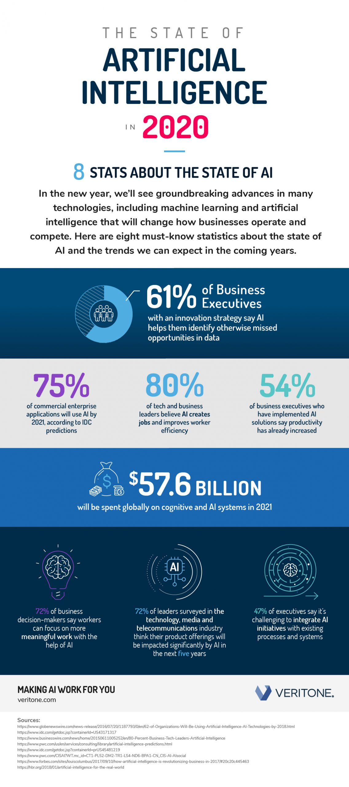 The State of Artificial Intelligence in 2020: AI by the numbers - Veritone