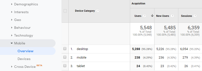 Improving Your Mobile Performance: 5 Mobile Metrics You Ought to Be Tracking