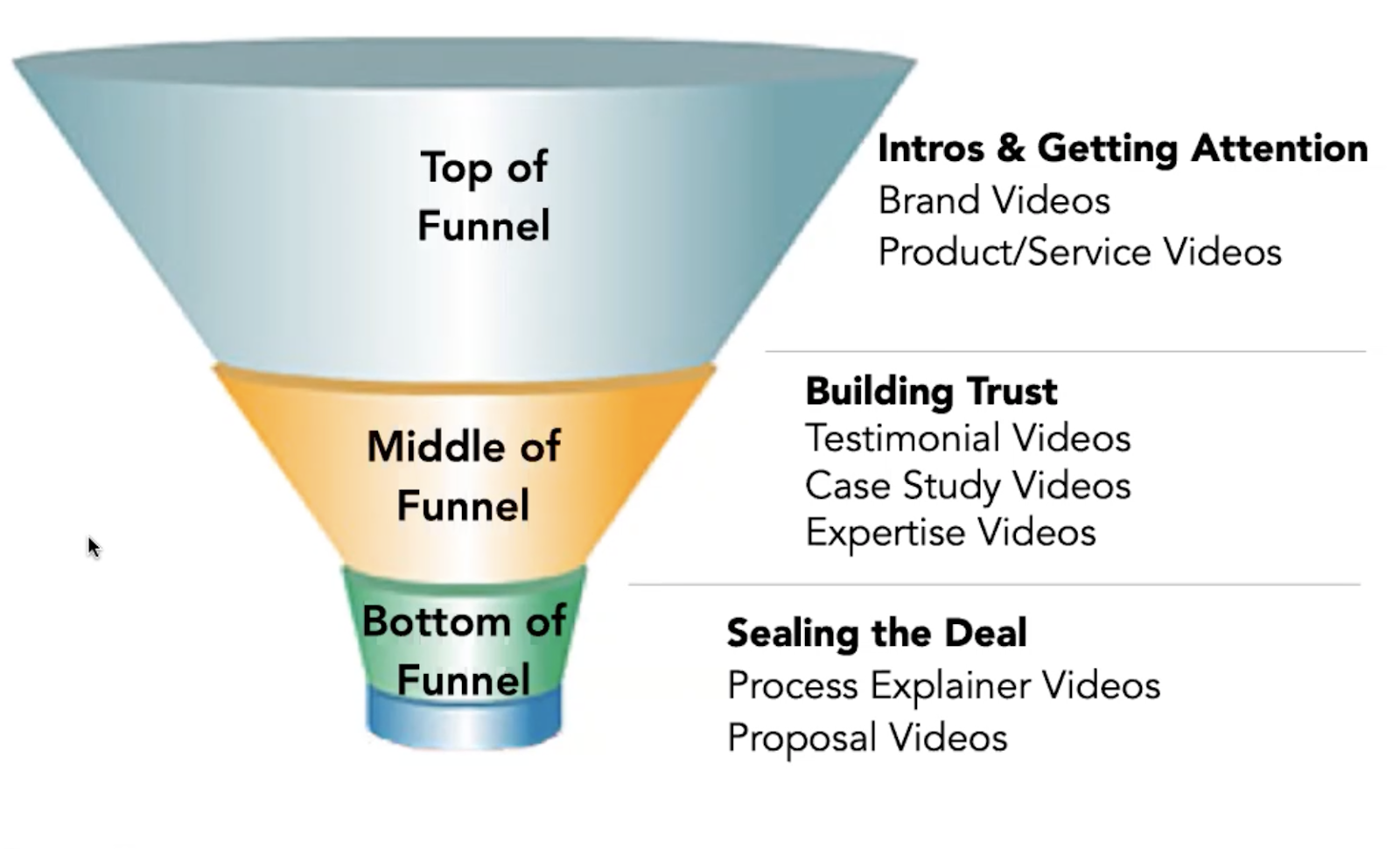 """Streaming Advertising, Part 2: Integrating a """"Stream"""" into Your Marketing """"River"""""""