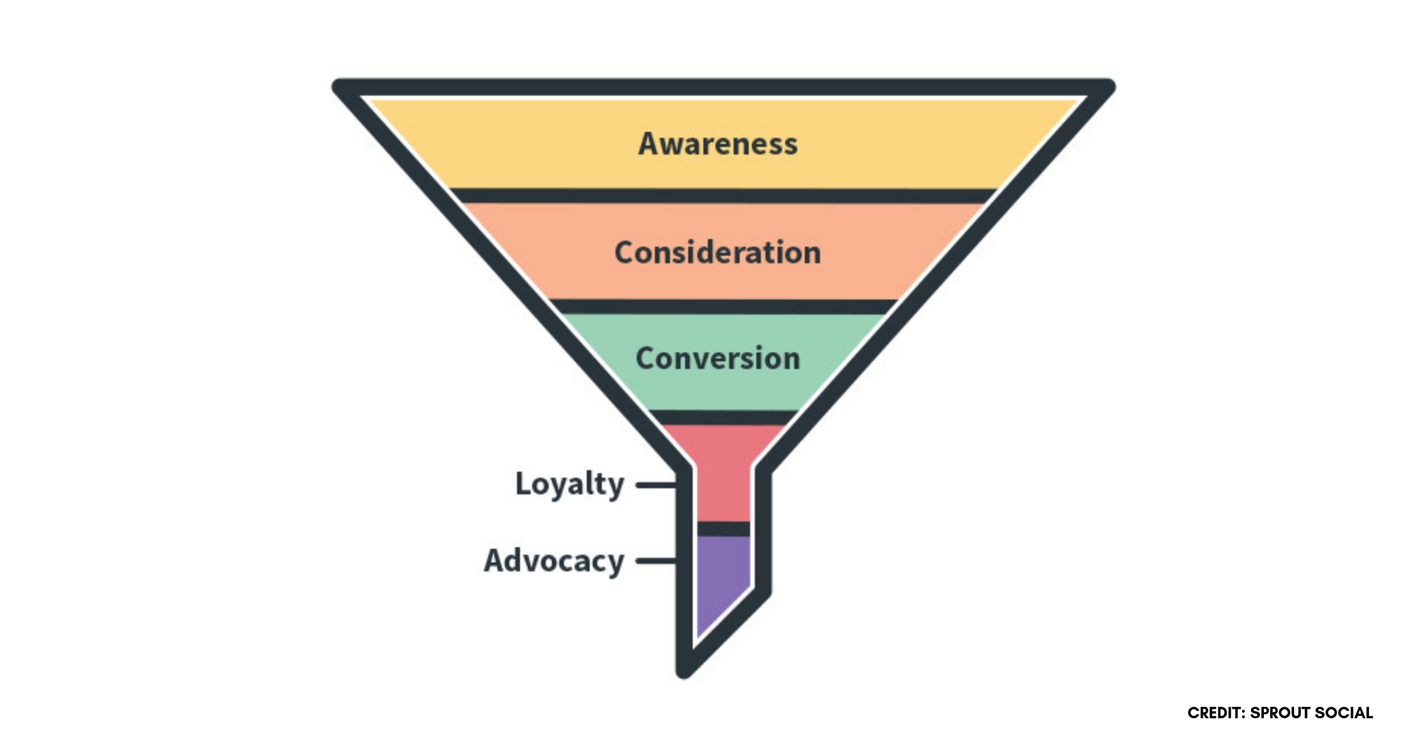 How to Build a Social Media Marketing Funnel That Converts