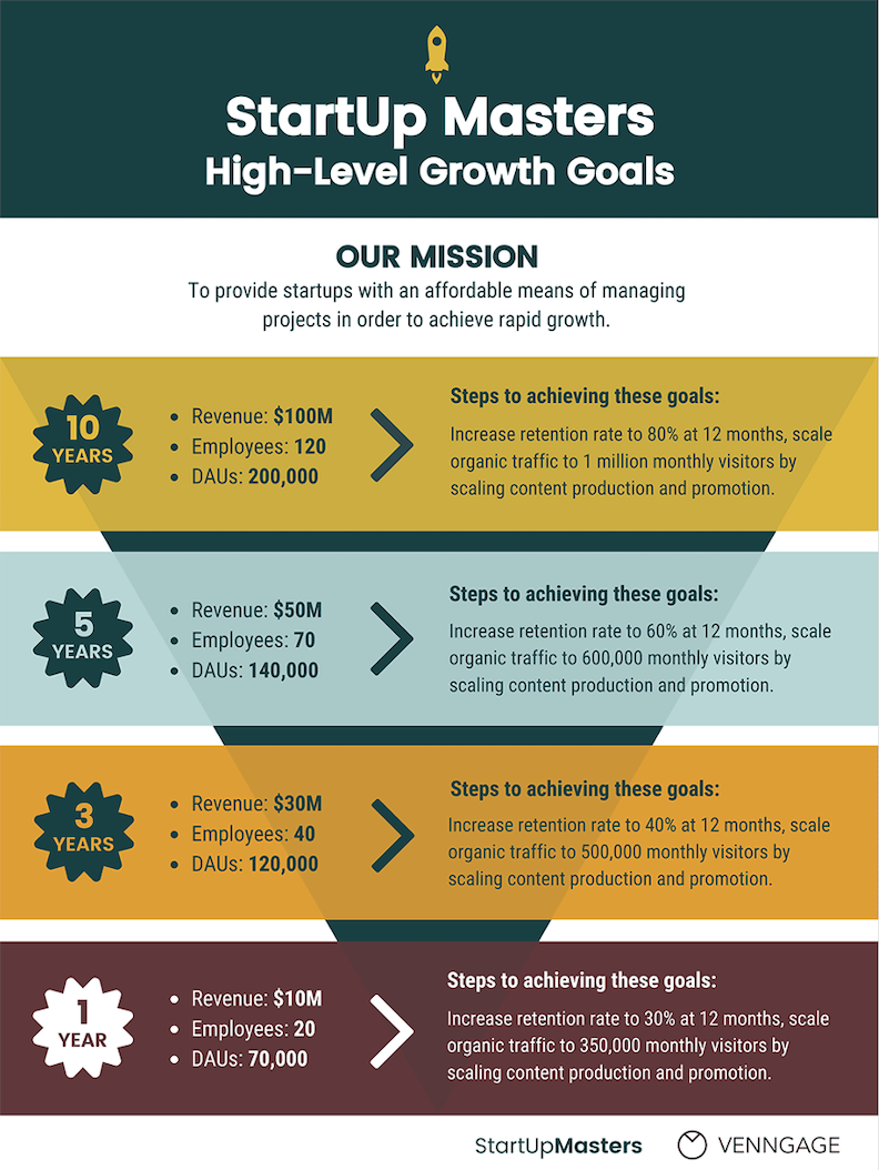5 Steps to Creating a Growth Strategy that Actually Works