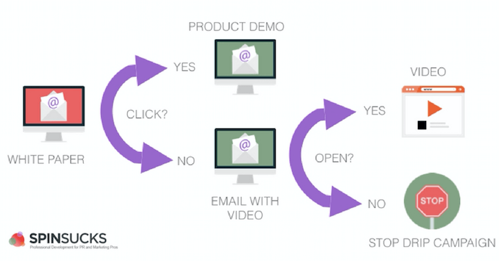 Seven Step Process to Email Marketing Success