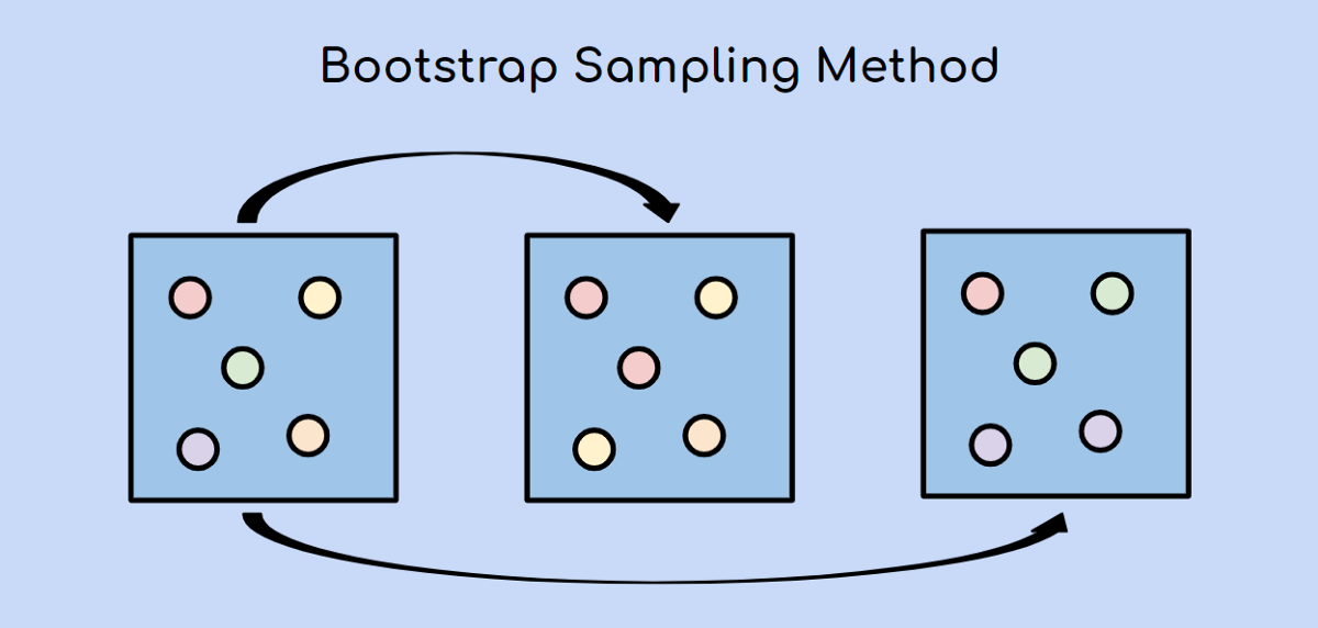 What is Bootstrap Sampling in Machine Learning and Why is it Important?