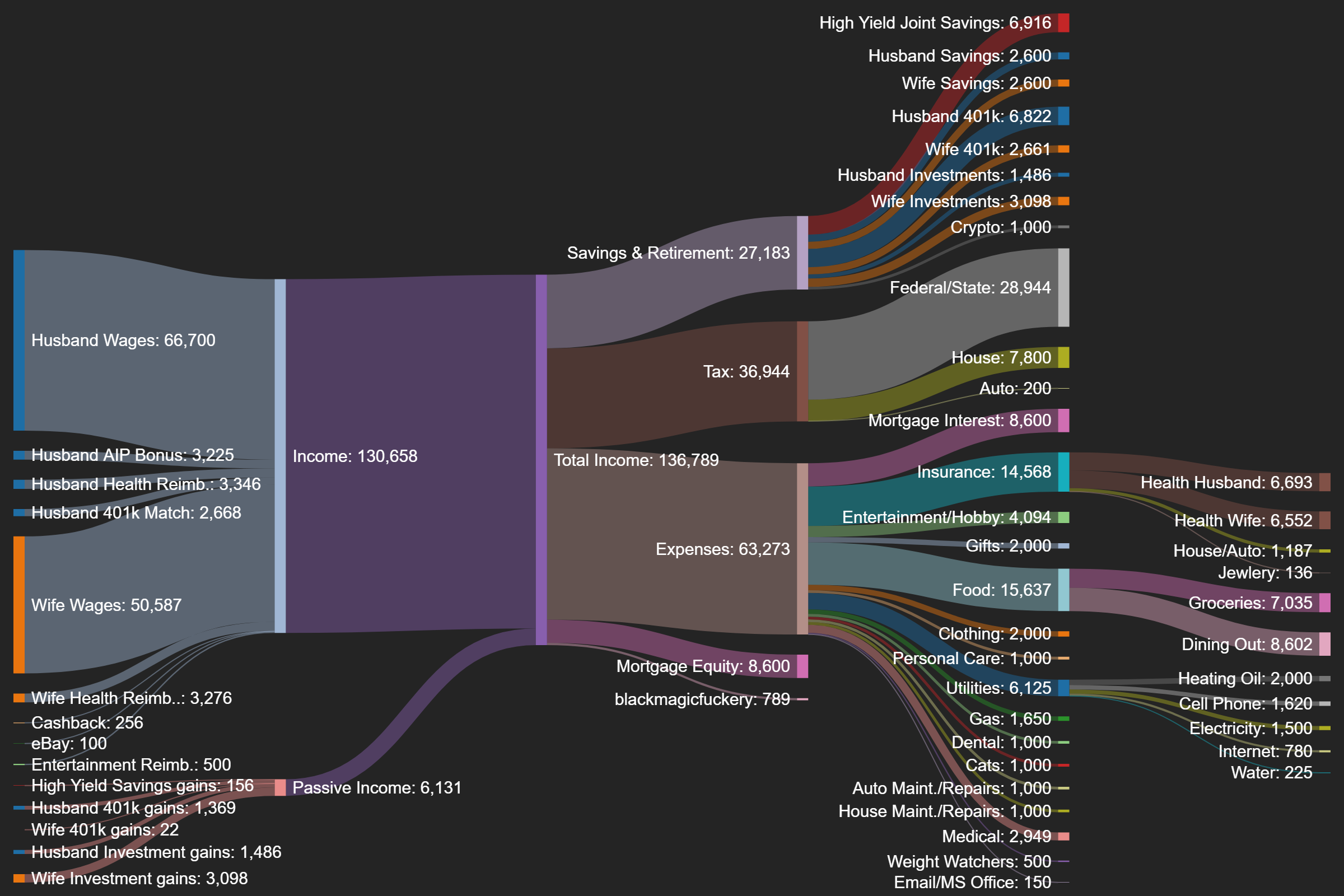 r/dataisbeautiful - Annual finances of a married couple entering their 30's - Sankey diagram [OC]