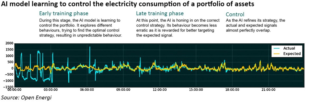 Using artificial intelligence and machine learning to manage the electricity grids of the future - Watt-Logic