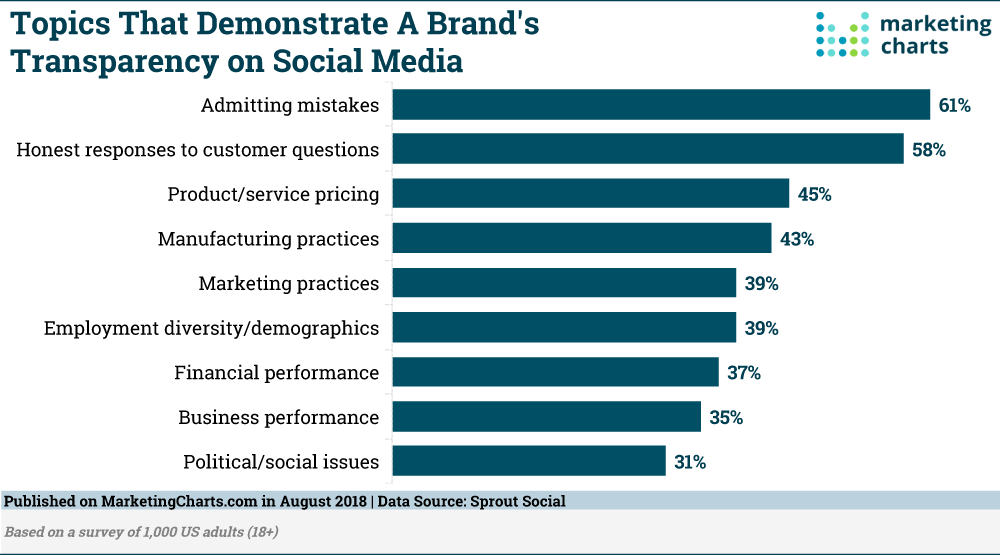So People Want Brands to be More Transparent on Social Media. What Does That Mean? - Marketing Charts