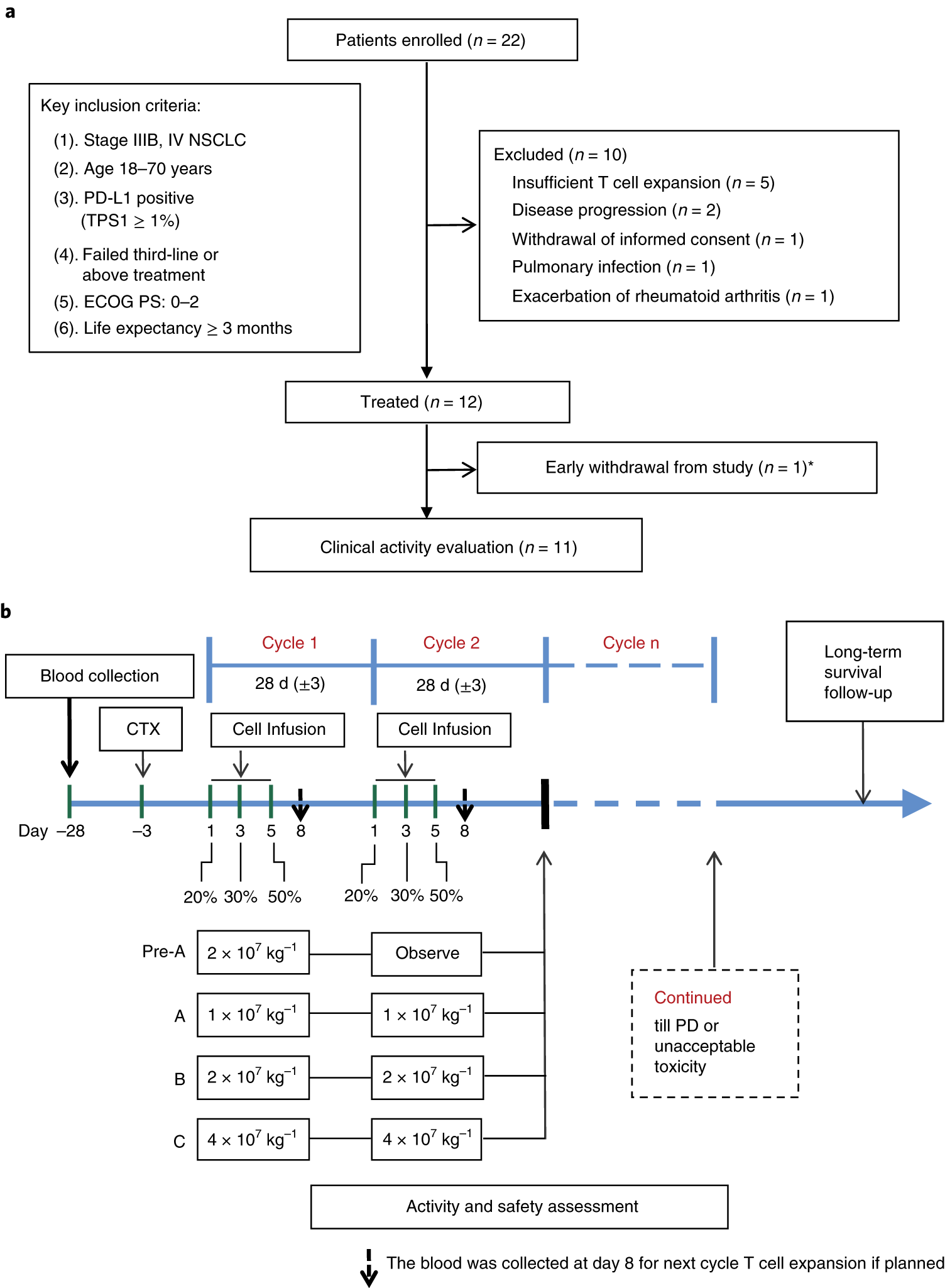 Safety and feasibility of CRISPR-edited T cells in patients with refractory non-small-cell lung cancer