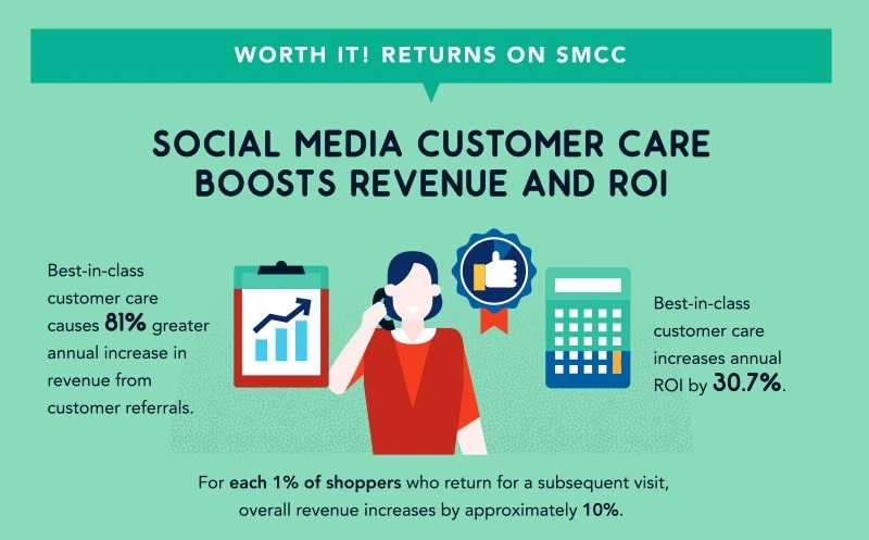 How to Tackle Social Media Customer Service