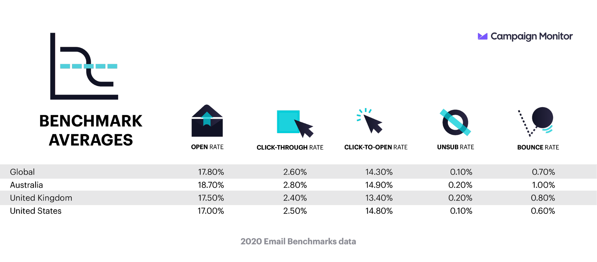 7 Ways to Revive Your Outdated Email Marketing Campaigns in 2020