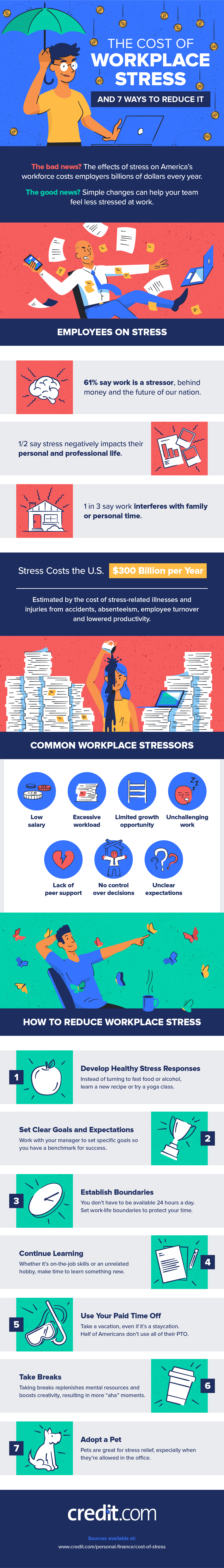 How Stress Can Be Costing Your Workplace