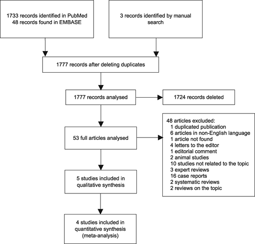 Anticoagulant-related nephropathy: systematic review and meta-analysis