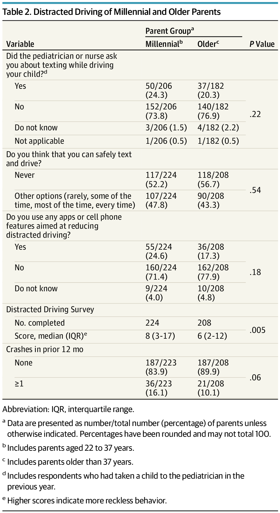 Patterns of Texting and Driving in a US National Survey of Millennial Parents vs Older Parents