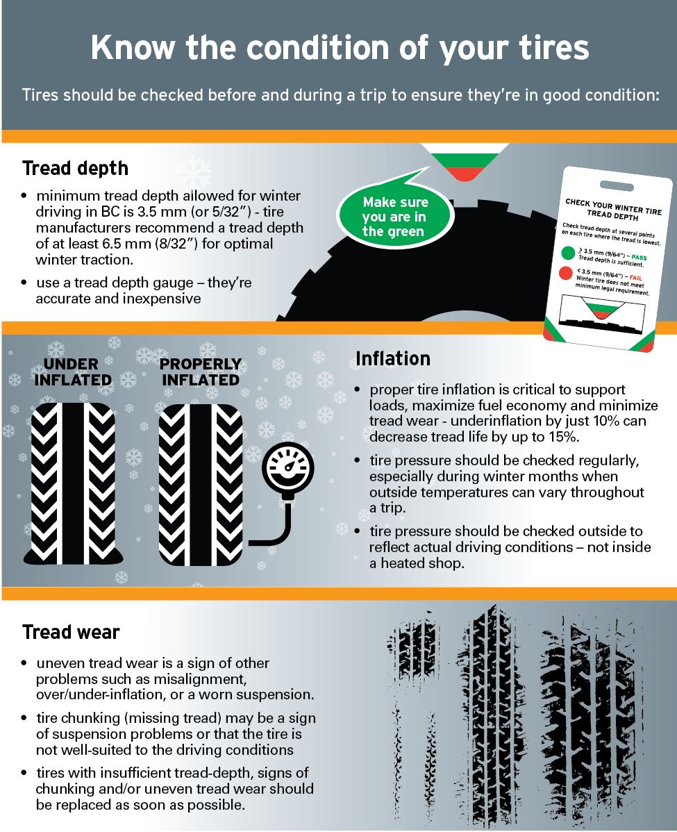Running the Right Tires: Improving Safety and Reliability in Winter Driving Conditions