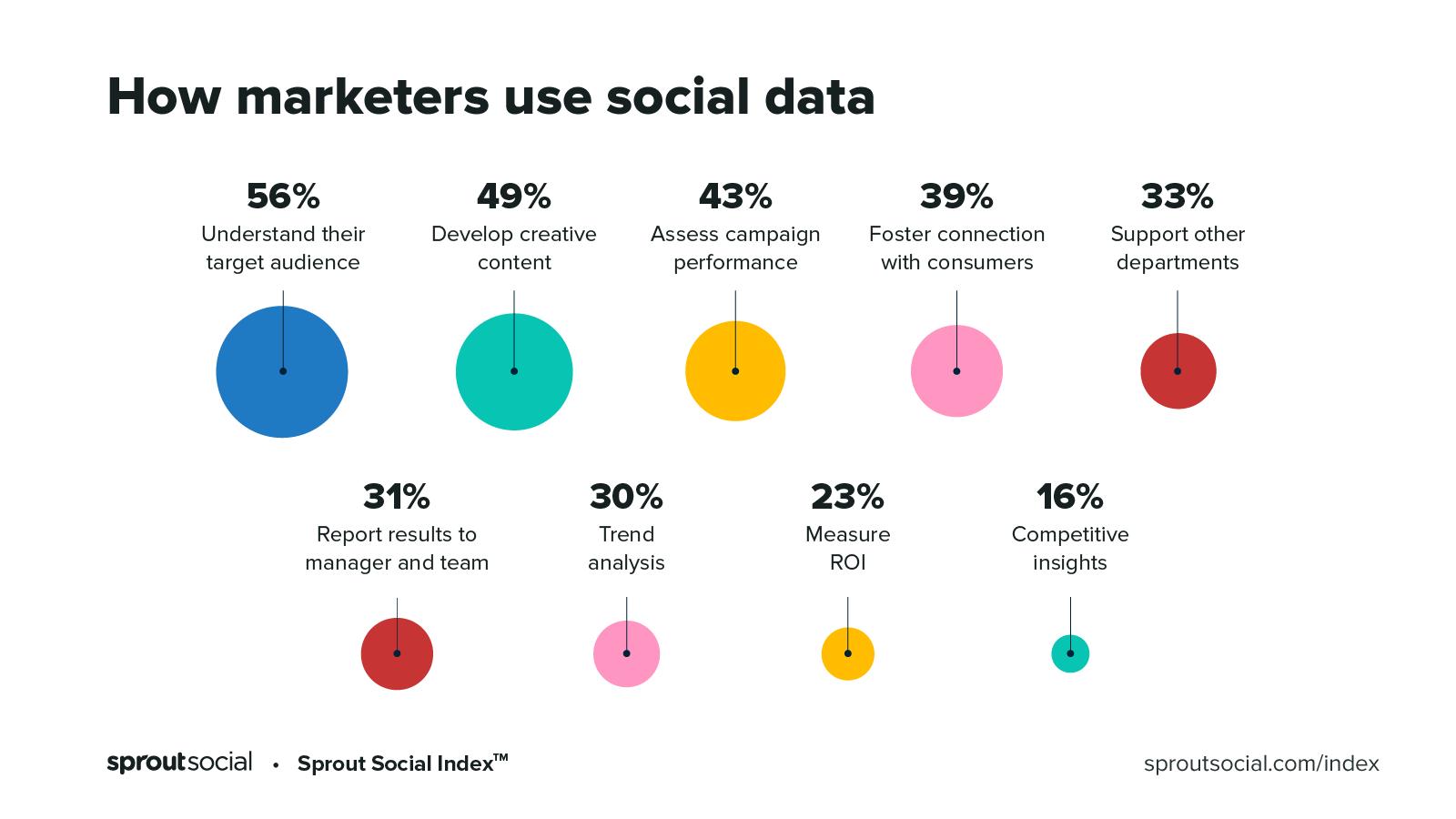 Unlock success by embracing social media data analysis