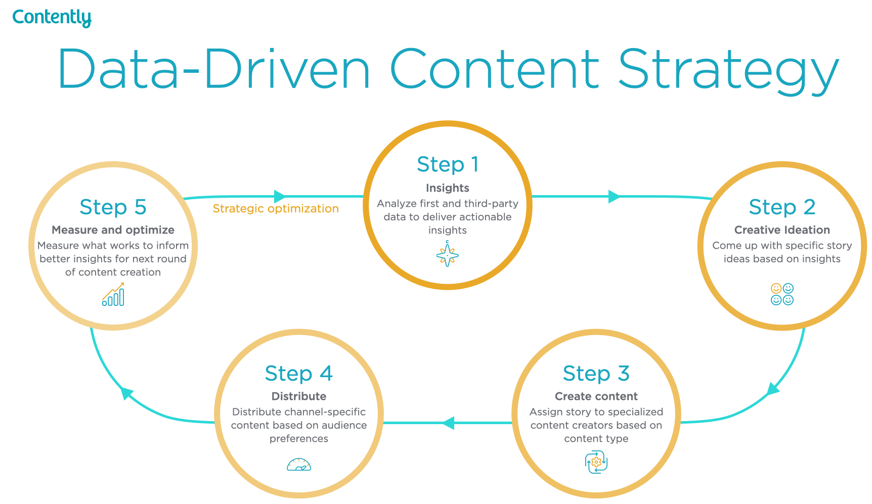 3 Data-Driven Content Solutions for the Next Era of Content Marketing