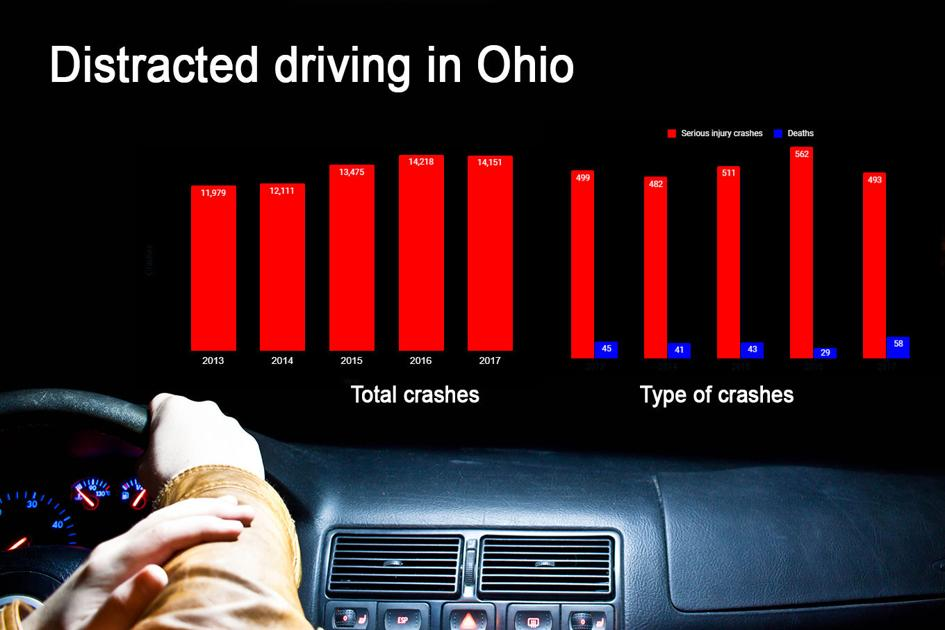 Distracted Driving Awareness Month takes backseat to coronavirus, but concerns remain