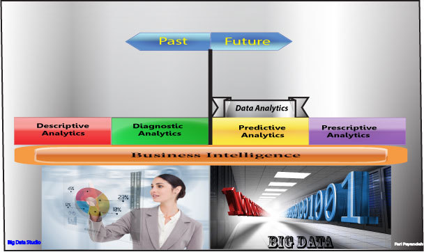 BI vs. Big Data vs. Data Analytics By Example