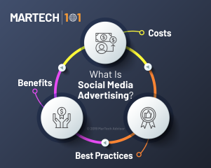 What Is Social Media Advertising? Definition, Costs, Best Practices, Benefits, and Examples