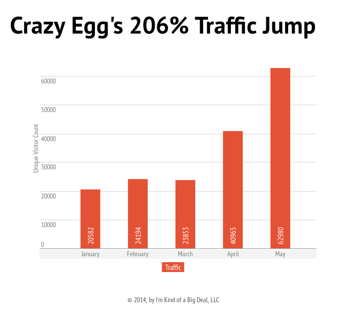7 Proven Strategies to Increase Your Blog's Traffic by 206%