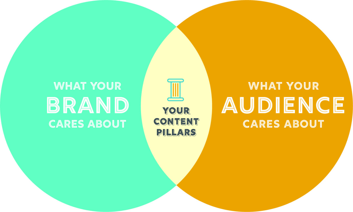Use This Venn Diagram to Determine Your Content Strategy Pillars