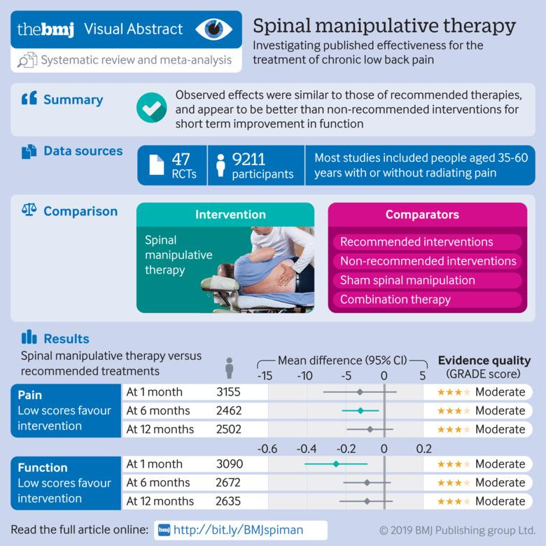 Benefits & harms of spinal manipulative therapy for the treatment of chronic low back pain: systematic review