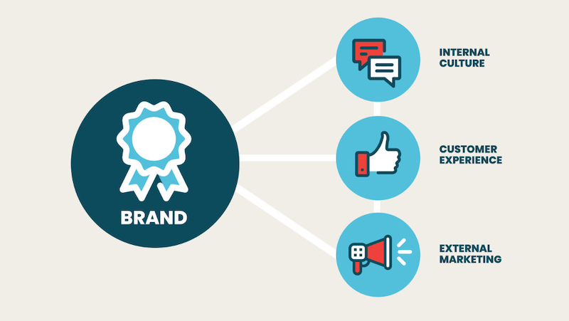 10 Steps to an Effective Brand Strategy That'll Bolster Your Business